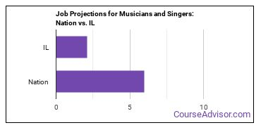 Job Projections for Musicians and Singers: Nation vs. IL