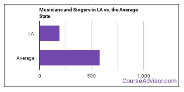 Musicians and Singers in LA vs. the Average State