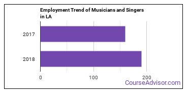 Musicians and Singers in LA Employment Trend