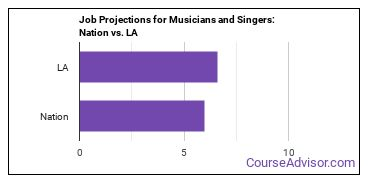 Job Projections for Musicians and Singers: Nation vs. LA