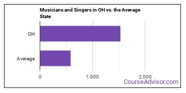 Musicians and Singers in OH vs. the Average State