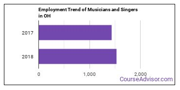 Musicians and Singers in OH Employment Trend