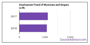 Musicians and Singers in PA Employment Trend