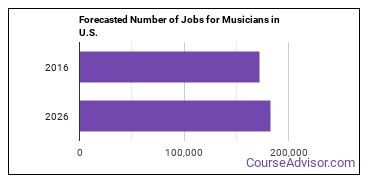 Forecasted Number of Jobs for Musicians in U.S.