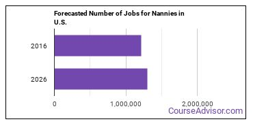 Forecasted Number of Jobs for Nannies in U.S.