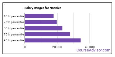 Salary Ranges for Nannies