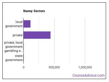 Nanny Sectors