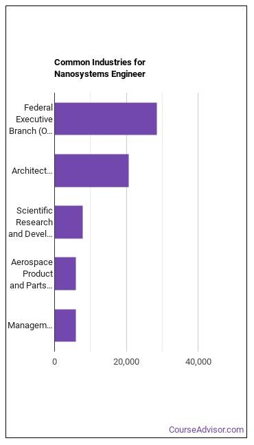 Nanosystems Engineer Industries