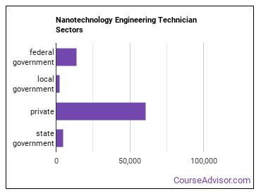 Nanotechnology Engineering Technician Sectors