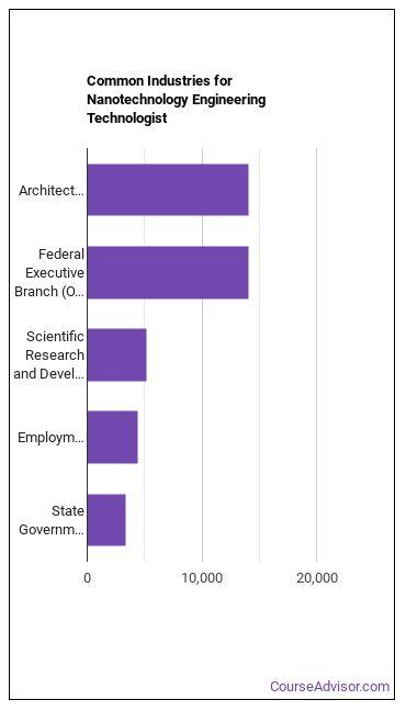 Nanotechnology Engineering Technologist Industries