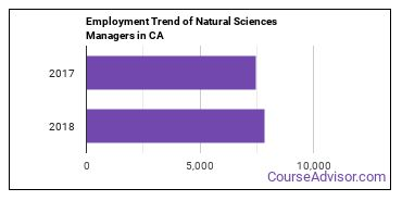 Natural Sciences Managers in CA Employment Trend