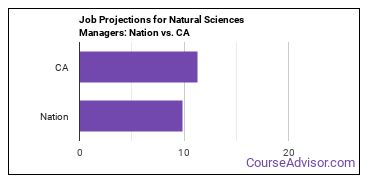 Job Projections for Natural Sciences Managers: Nation vs. CA