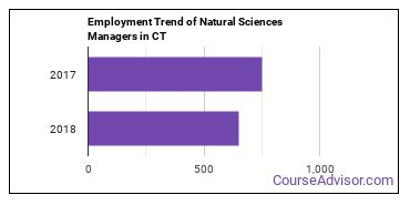 Natural Sciences Managers in CT Employment Trend