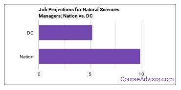 Job Projections for Natural Sciences Managers: Nation vs. DC