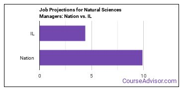 Job Projections for Natural Sciences Managers: Nation vs. IL