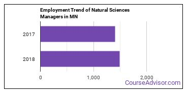 Natural Sciences Managers in MN Employment Trend