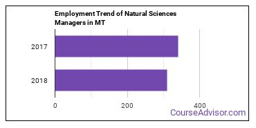 Natural Sciences Managers in MT Employment Trend