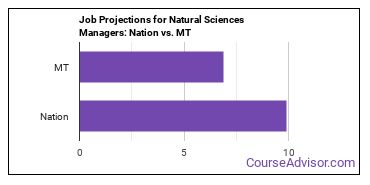 Job Projections for Natural Sciences Managers: Nation vs. MT