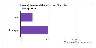 Natural Sciences Managers in NV vs. the Average State