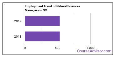 Natural Sciences Managers in SC Employment Trend