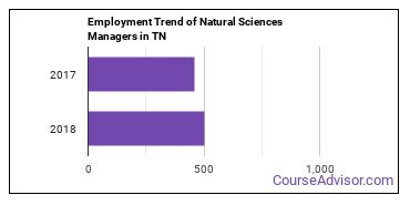 Natural Sciences Managers in TN Employment Trend