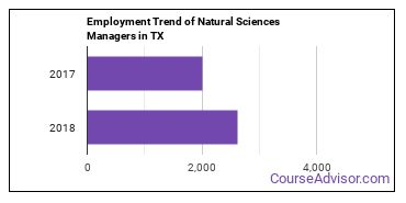 Natural Sciences Managers in TX Employment Trend