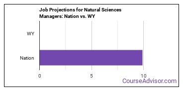 Job Projections for Natural Sciences Managers: Nation vs. WY