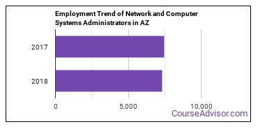 Network and Computer Systems Administrators in AZ Employment Trend