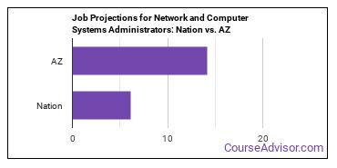 Job Projections for Network and Computer Systems Administrators: Nation vs. AZ