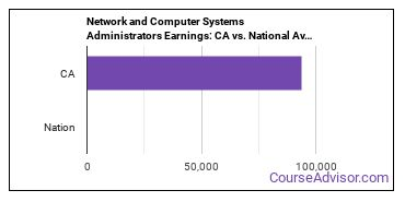 Network and Computer Systems Administrators Earnings: CA vs. National Average