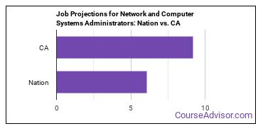 Job Projections for Network and Computer Systems Administrators: Nation vs. CA