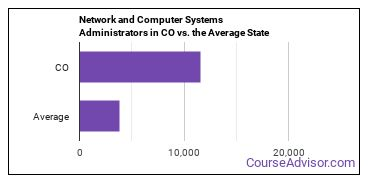Network and Computer Systems Administrators in CO vs. the Average State