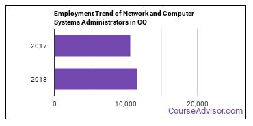 Network and Computer Systems Administrators in CO Employment Trend