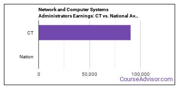 Network and Computer Systems Administrators Earnings: CT vs. National Average