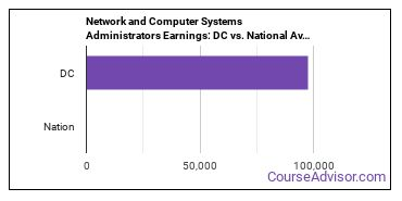 Network and Computer Systems Administrators Earnings: DC vs. National Average