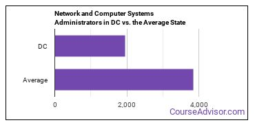Network and Computer Systems Administrators in DC vs. the Average State