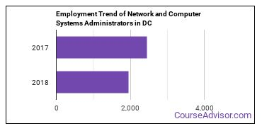 Network and Computer Systems Administrators in DC Employment Trend