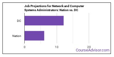 Job Projections for Network and Computer Systems Administrators: Nation vs. DC