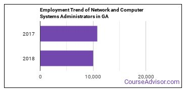 Network and Computer Systems Administrators in GA Employment Trend