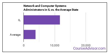 Network and Computer Systems Administrators in IL vs. the Average State