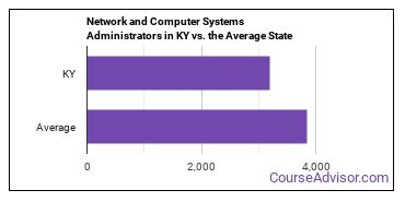 Network and Computer Systems Administrators in KY vs. the Average State