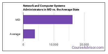 Network and Computer Systems Administrators in MD vs. the Average State