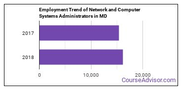 Network and Computer Systems Administrators in MD Employment Trend