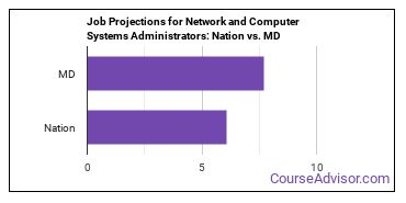 Job Projections for Network and Computer Systems Administrators: Nation vs. MD