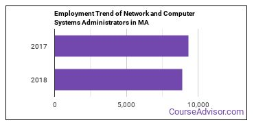 Network and Computer Systems Administrators in MA Employment Trend