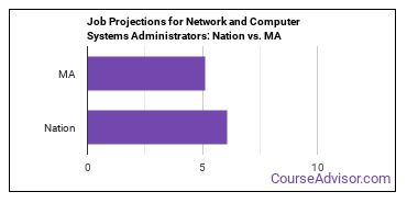 Job Projections for Network and Computer Systems Administrators: Nation vs. MA