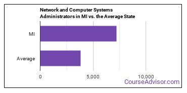 Network and Computer Systems Administrators in MI vs. the Average State