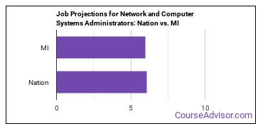 Job Projections for Network and Computer Systems Administrators: Nation vs. MI