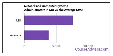 Network and Computer Systems Administrators in MO vs. the Average State