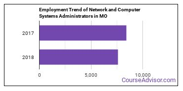 Network and Computer Systems Administrators in MO Employment Trend